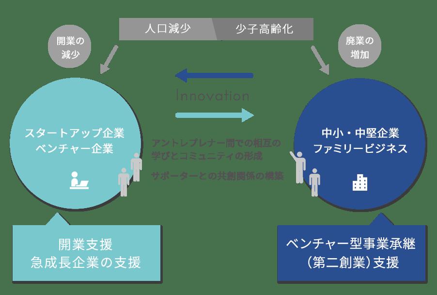 日本創生・地方創生のためのイノベーション推進の両輪説明図